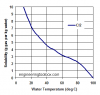 solubility_cl2_water.png