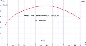 Peerless K049D Inductance 20Hz.png