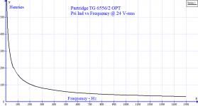 Partridge OPT H vs F.png