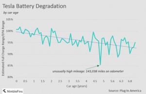 tesla battery degradation.png